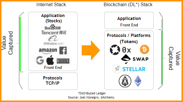 """Internet-Stack-Vs-Blockhain-Stack"""